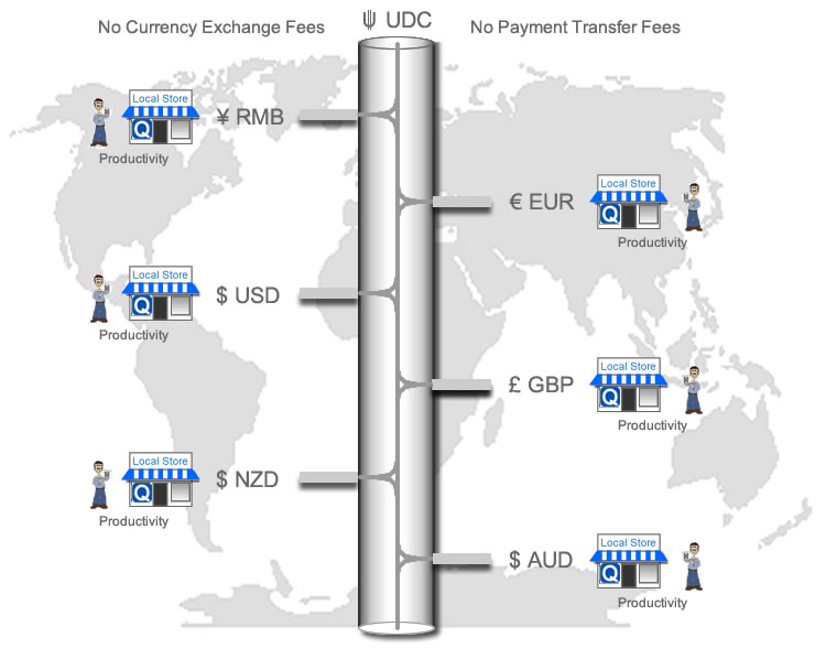 Global Currency Flow